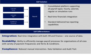 SAP Solution graphics