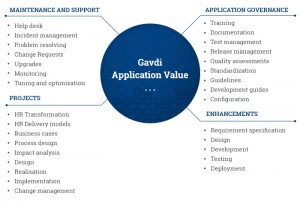 Application Value graphic